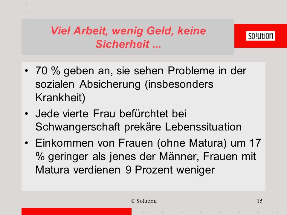 © Solution15 Viel Arbeit, wenig Geld, keine Sicherheit... 70 % geben an, sie sehen Probleme in der sozialen Absicherung (insbesonders Krankheit) Jede