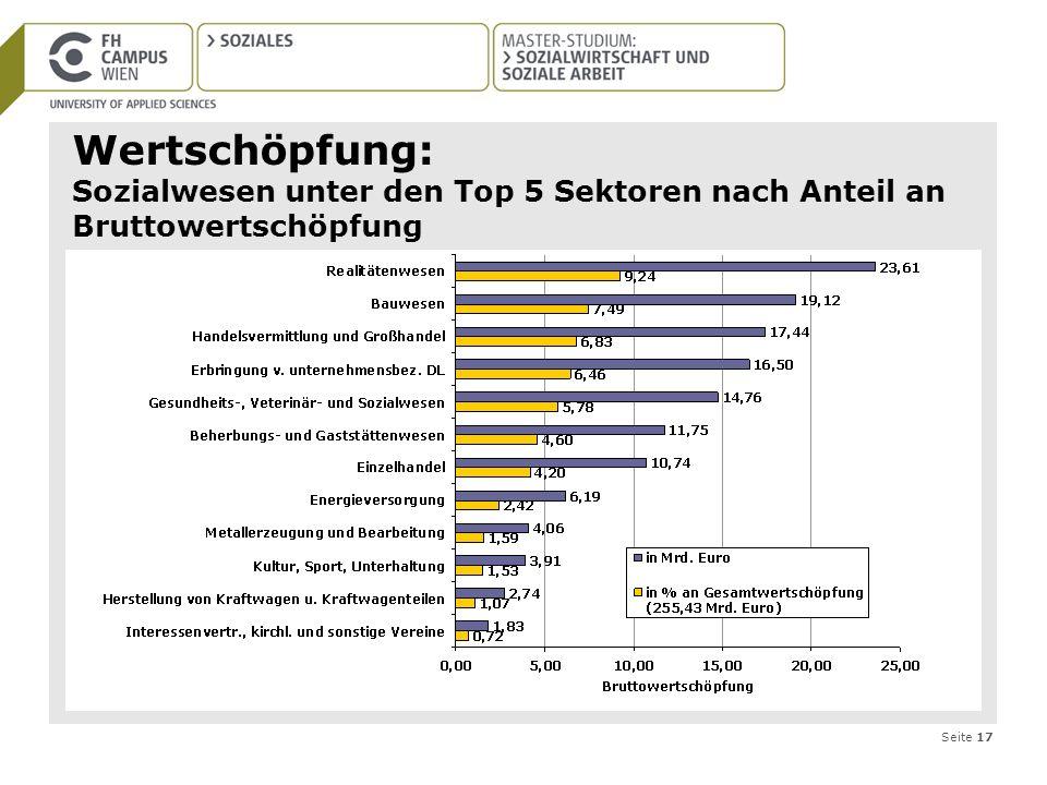 Seite 17 Wertschöpfung: Sozialwesen unter den Top 5 Sektoren nach Anteil an Bruttowertschöpfung
