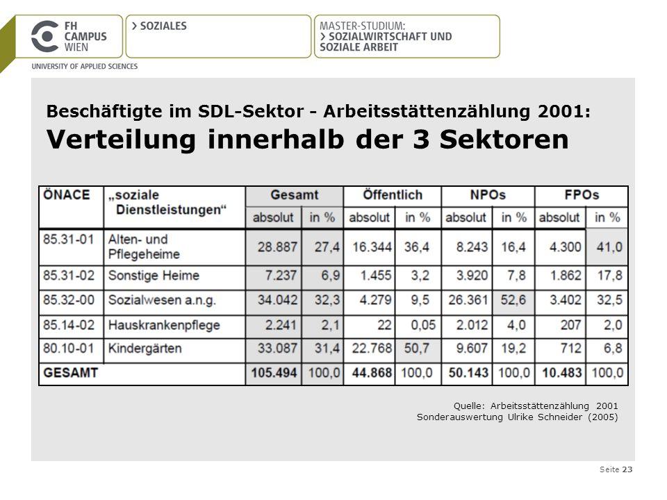 Seite 23 Beschäftigte im SDL-Sektor - Arbeitsstättenzählung 2001: Verteilung innerhalb der 3 Sektoren Quelle: Arbeitsstättenzählung 2001 Sonderauswert