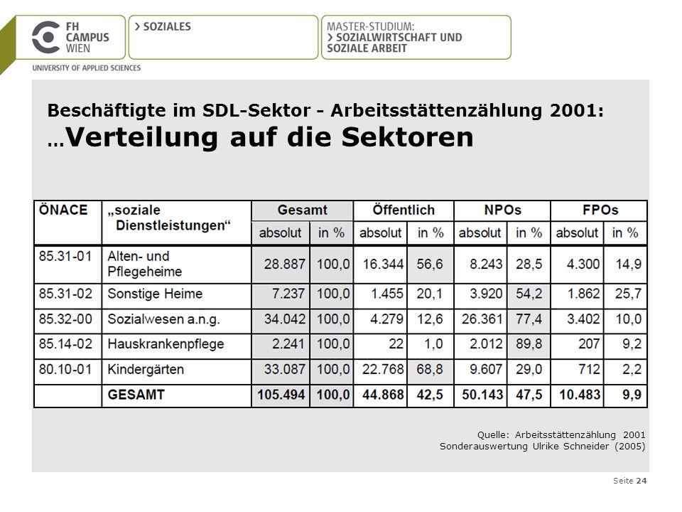 Seite 24 Beschäftigte im SDL-Sektor - Arbeitsstättenzählung 2001: … Verteilung auf die Sektoren Quelle: Arbeitsstättenzählung 2001 Sonderauswertung Ul