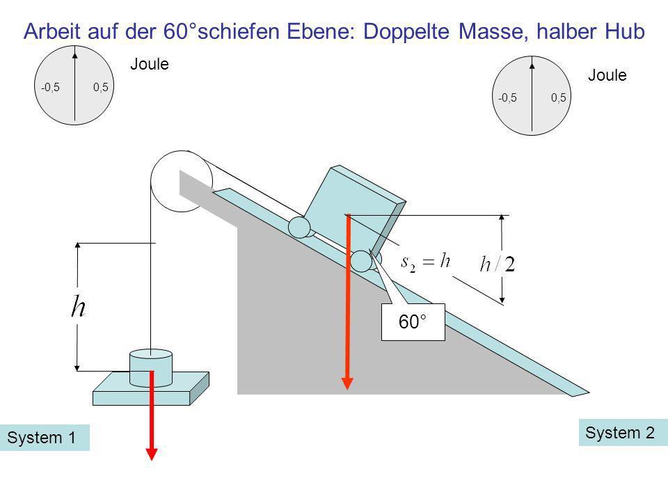 60° -0,50,5 Joule Arbeit auf der 60°schiefen Ebene: Doppelte Masse, halber Hub System 2 System 1 -0,50,5 Joule