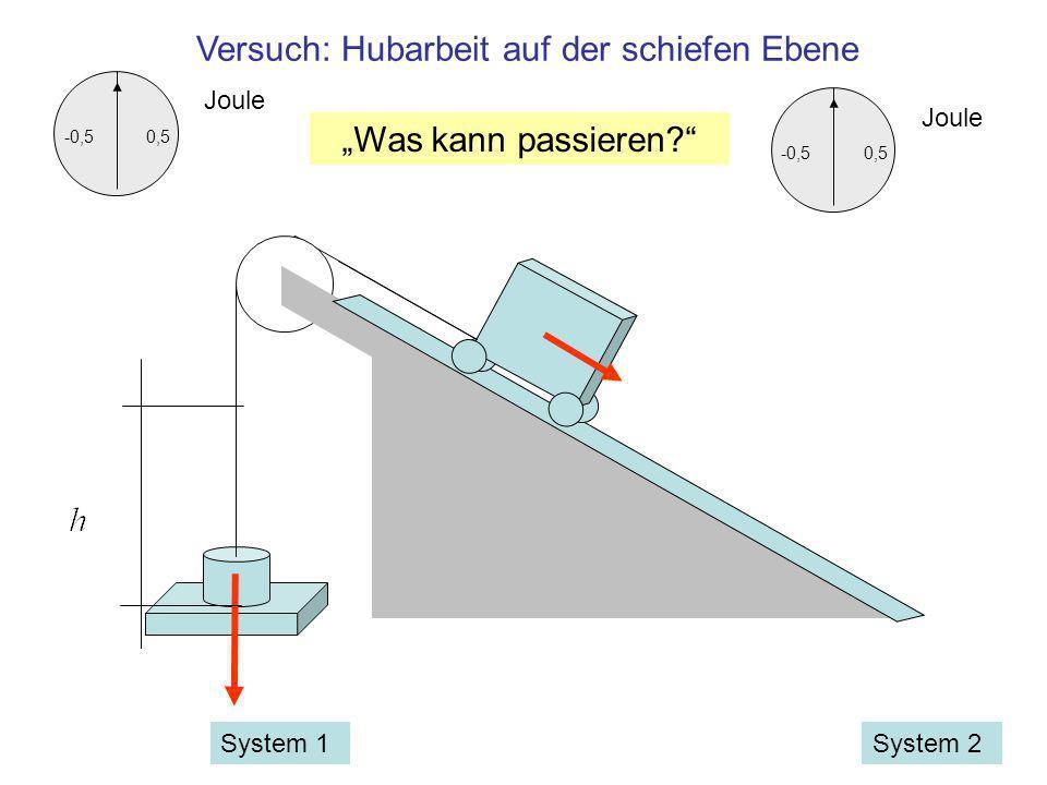 -0,50,5 Joule Versuch: Hubarbeit auf der schiefen Ebene System 2System 1 -0,50,5 Joule Was kann passieren?