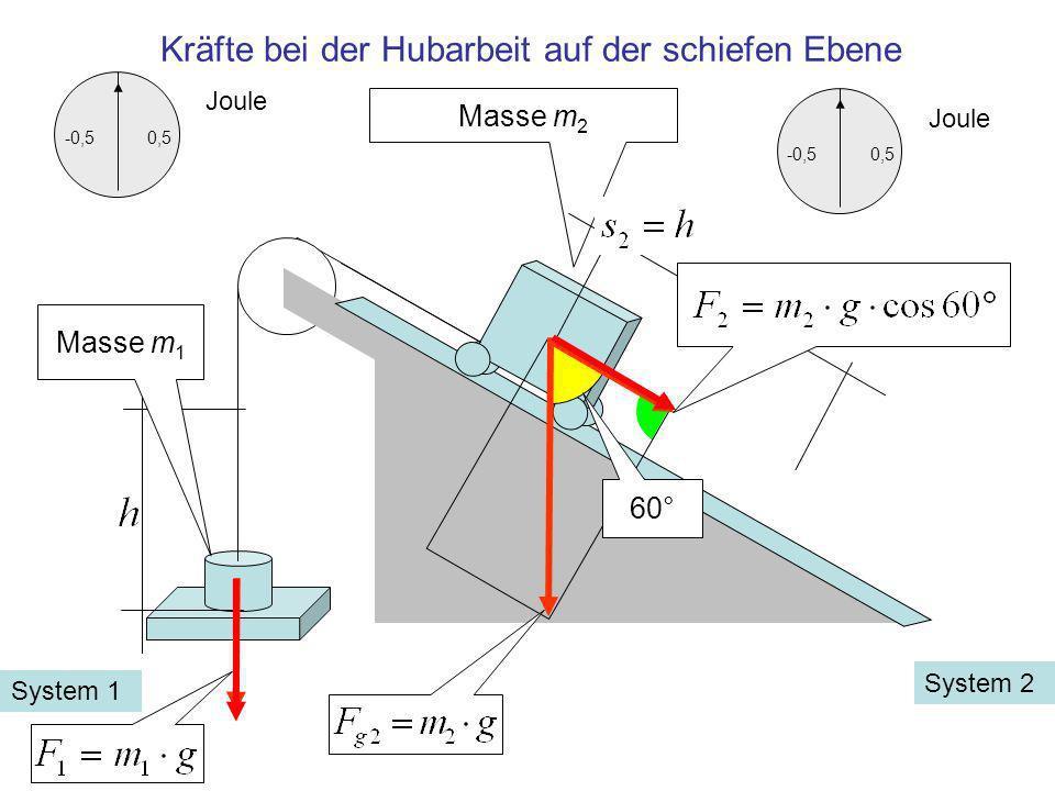 60° Masse m 2 Masse m 1 -0,50,5 Joule Kräfte bei der Hubarbeit auf der schiefen Ebene System 2 System 1 -0,50,5 Joule