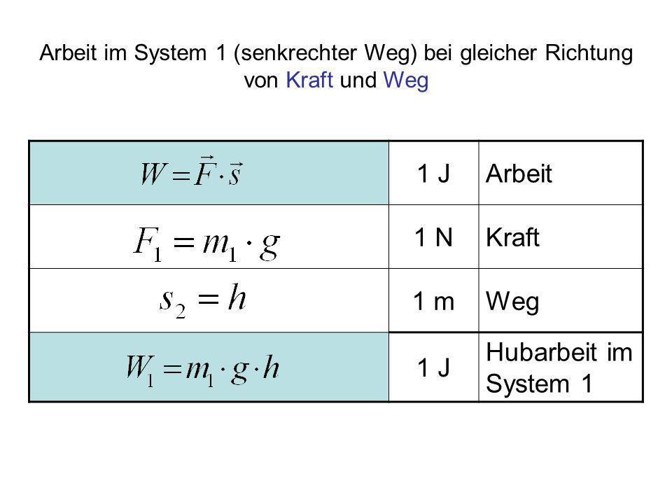 1 JArbeit 1 NKraft 1 mWeg 1 J Hubarbeit im System 1 Arbeit im System 1 (senkrechter Weg) bei gleicher Richtung von Kraft und Weg