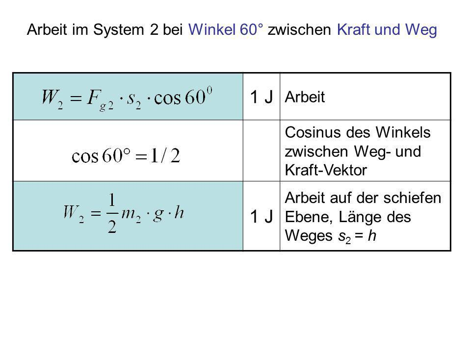 1 J Arbeit Cosinus des Winkels zwischen Weg- und Kraft-Vektor 1 J Arbeit auf der schiefen Ebene, Länge des Weges s 2 = h Arbeit im System 2 bei Winkel