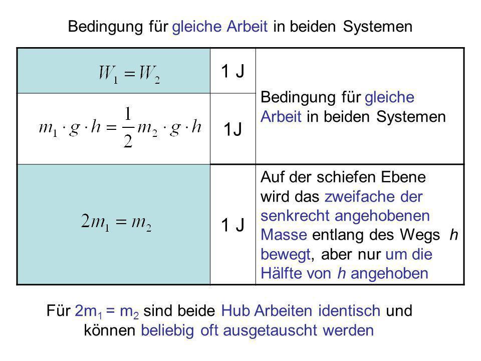 1 J Bedingung für gleiche Arbeit in beiden Systemen 1J Auf der schiefen Ebene wird das zweifache der senkrecht angehobenen Masse entlang des Wegs h be