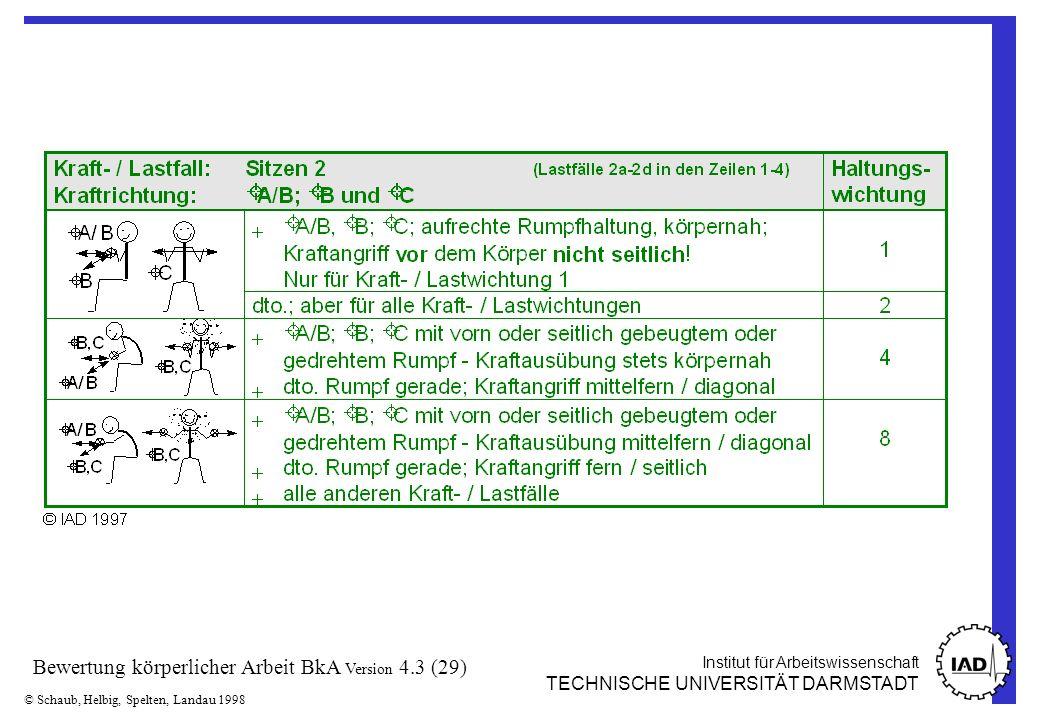 Institut für Arbeitswissenschaft TECHNISCHE UNIVERSITÄT DARMSTADT © Schaub, Helbig, Spelten, Landau 1998 Bewertung körperlicher Arbeit BkA Version 4.3 (29)