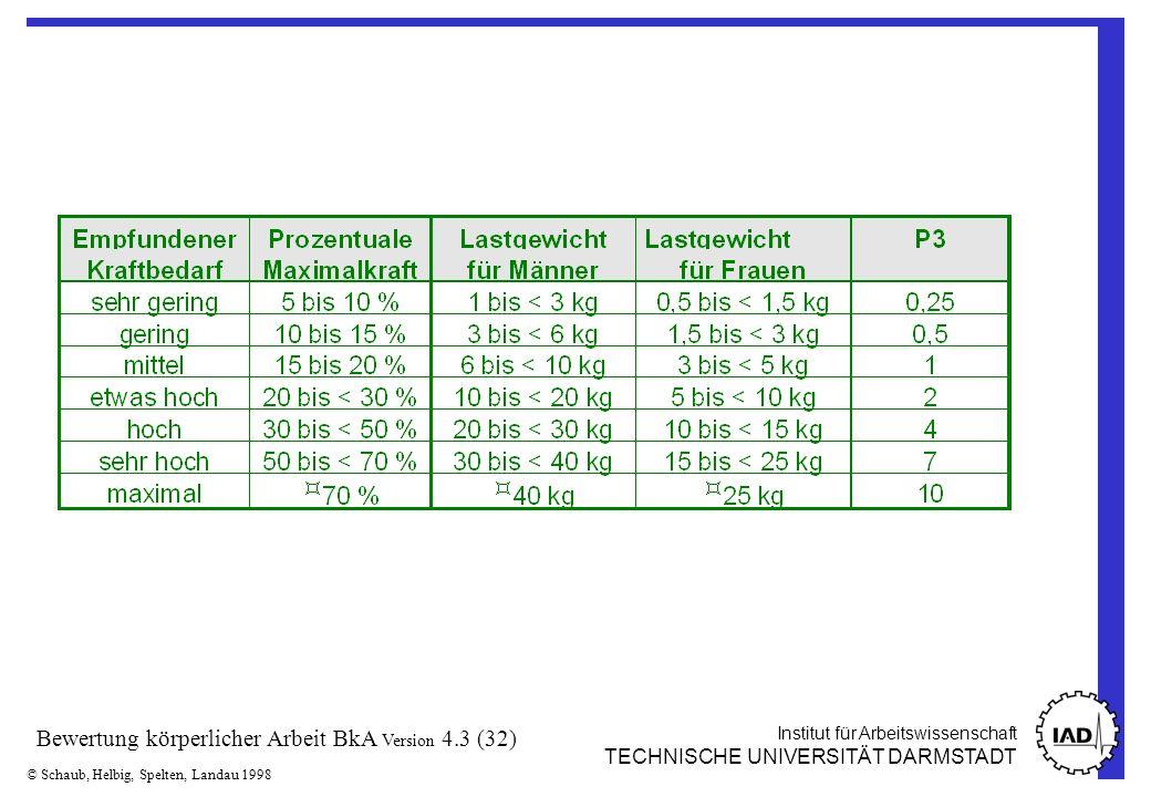 Institut für Arbeitswissenschaft TECHNISCHE UNIVERSITÄT DARMSTADT © Schaub, Helbig, Spelten, Landau 1998 Bewertung körperlicher Arbeit BkA Version 4.3 (32)