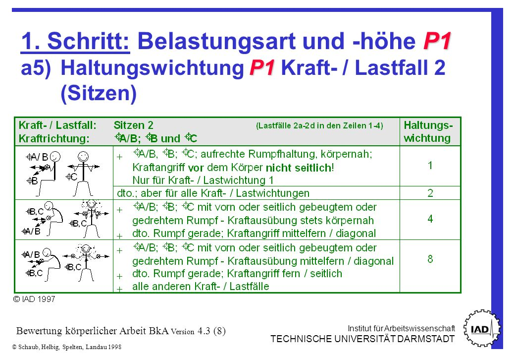 Institut für Arbeitswissenschaft TECHNISCHE UNIVERSITÄT DARMSTADT © Schaub, Helbig, Spelten, Landau 1998 Bewertung körperlicher Arbeit BkA Version 4.3 (9) P1 P1 1.