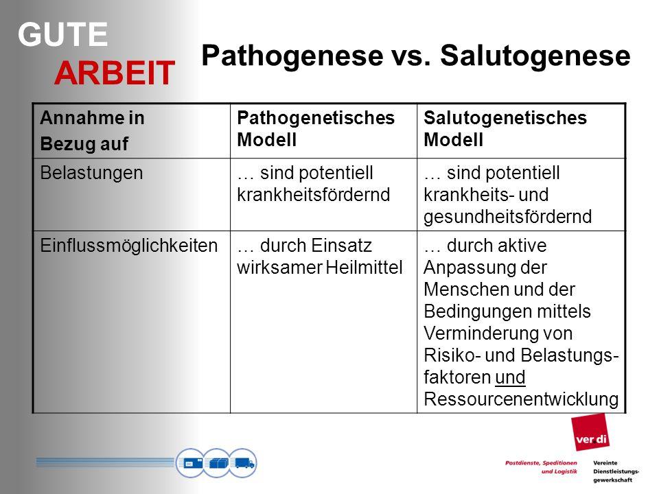 GUTE ARBEIT Annahme in Bezug auf Pathogenetisches Modell Salutogenetisches Modell Belastungen… sind potentiell krankheitsfördernd … sind potentiell krankheits- und gesundheitsfördernd Einflussmöglichkeiten… durch Einsatz wirksamer Heilmittel … durch aktive Anpassung der Menschen und der Bedingungen mittels Verminderung von Risiko- und Belastungs- faktoren und Ressourcenentwicklung Pathogenese vs.