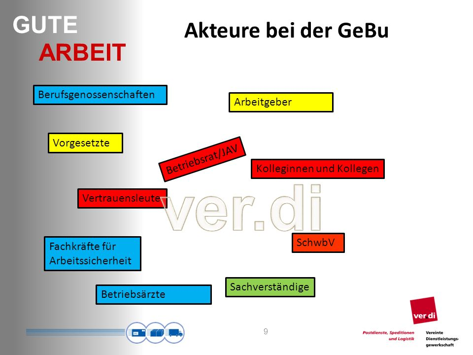 GUTE ARBEIT Akteure bei der GeBu 9 Betriebsrat/JAV Arbeitgeber Kolleginnen und Kollegen Vertrauensleute Betriebsärzte Berufsgenossenschaften Vorgesetzte Fachkräfte für Arbeitssicherheit SchwbV Sachverständige