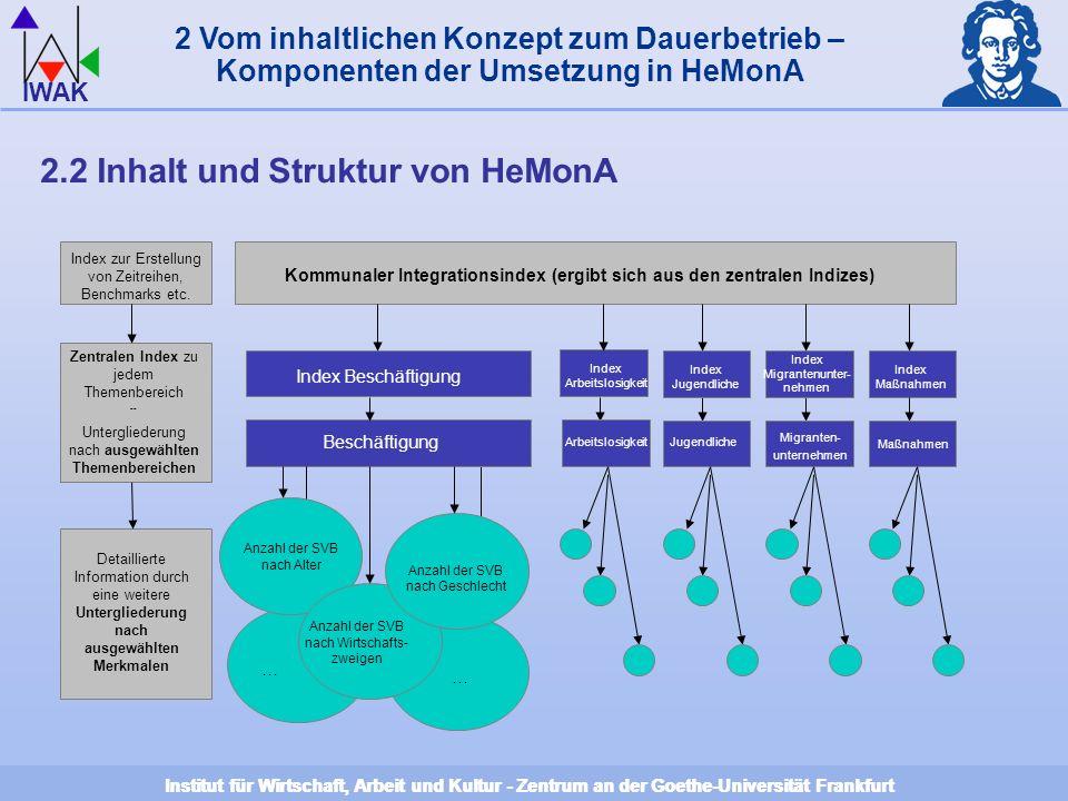 Institut für Wirtschaft, Arbeit und Kultur - Zentrum an der Goethe-Universität Frankfurt IWAK Institut für Wirtschaft, Arbeit und Kultur - Zentrum an der Goethe-Universität Frankfurt 2 Vom inhaltlichen Konzept zum Dauerbetrieb – Komponenten der Umsetzung in HeMonA 2.2 Inhalt und Struktur von HeMonA Kommunaler Integrationsindex (ergibt sich aus den zentralen Indizes) Index zur Erstellung von Zeitreihen, Benchmarks etc.