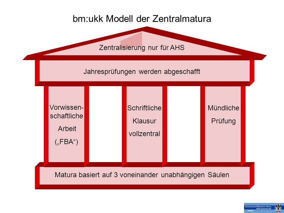 bm:ukk Modell der Zentralmatura Zentralisierung nur für AHS Jahresprüfungen werden abgeschafft Vorwissen- schaftliche Arbeit (FBA) Schriftliche Klausu