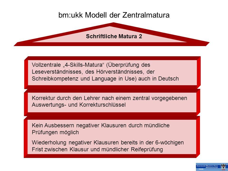 bm:ukk Modell der Zentralmatura Schriftliche Matura 2 Vollzentrale 4-Skills-Matura (Überprüfung des Leseverständnisses, des Hörverständnisses, der Sch