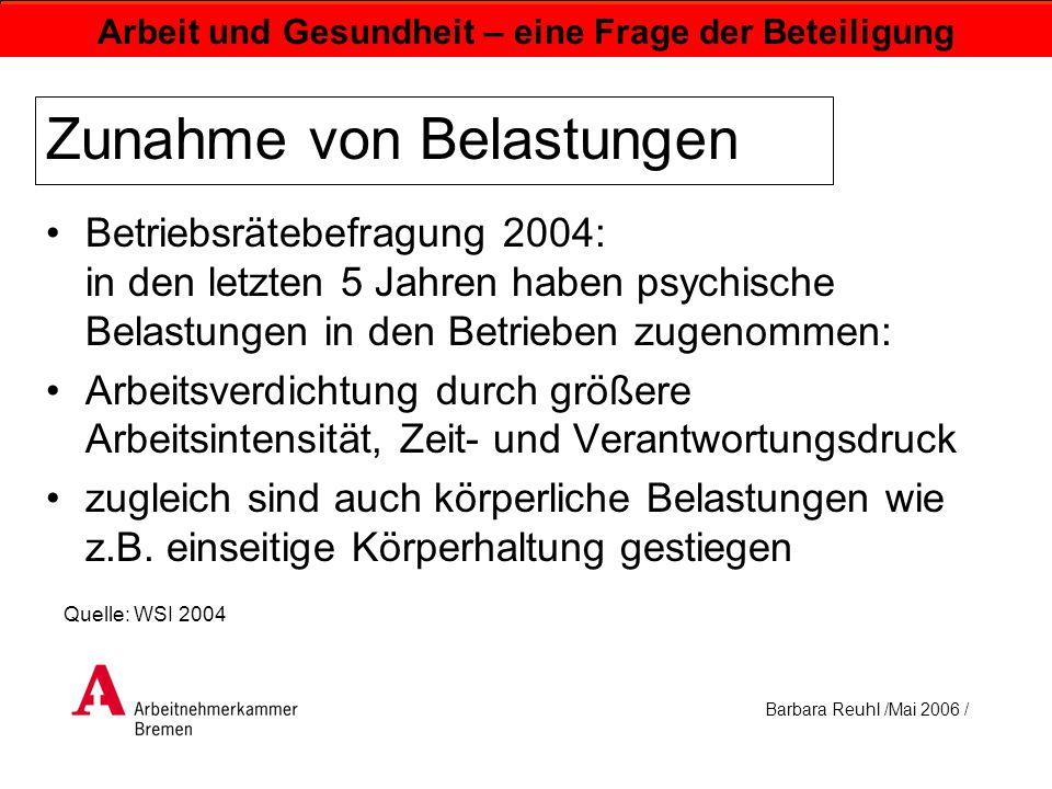 Barbara Reuhl /Mai 2006 / Arbeit und Gesundheit – eine Frage der Beteiligung Zunahme von Belastungen Betriebsrätebefragung 2004: in den letzten 5 Jahr