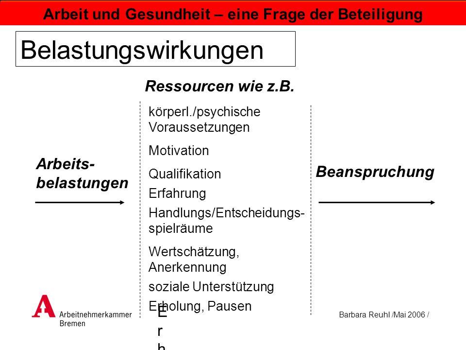 Barbara Reuhl /Mai 2006 / Arbeit und Gesundheit – eine Frage der Beteiligung Belastungswirkungen Arbeits- belastungen Qualifikation Erfahrung körperl.