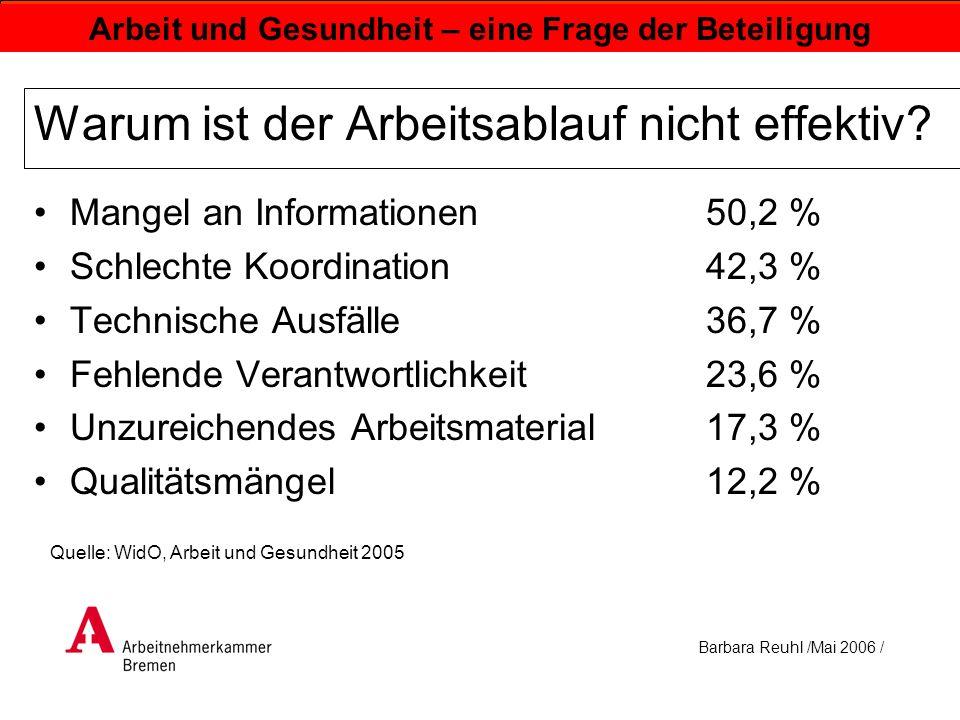 Barbara Reuhl /Mai 2006 / Arbeit und Gesundheit – eine Frage der Beteiligung Warum ist der Arbeitsablauf nicht effektiv? Mangel an Informationen50,2 %