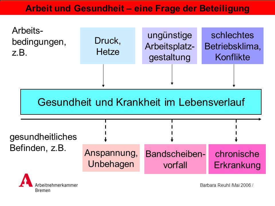 Barbara Reuhl /Mai 2006 / Arbeit und Gesundheit – eine Frage der Beteiligung gesundheitliches Befinden, z.B. Arbeits- bedingungen, z.B. Druck, Hetze A