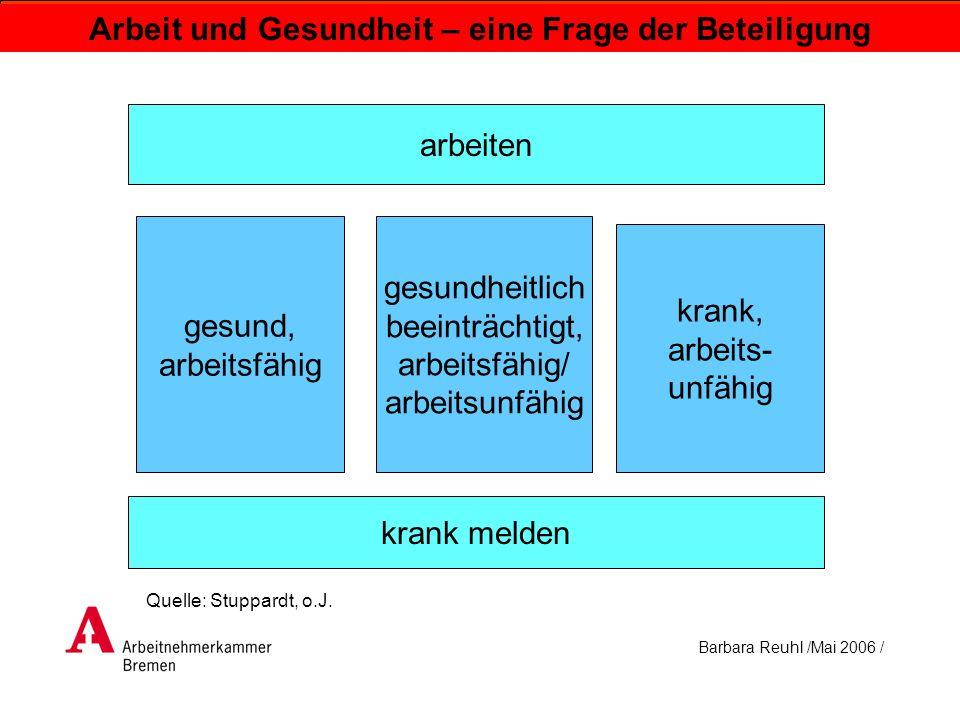 Barbara Reuhl /Mai 2006 / Arbeit und Gesundheit – eine Frage der Beteiligung Gesundheit ist nicht ein Ideal des störungsfreien Funktionierens der Organe, der konfliktfreien Existenz und des Zustandes allseitigen Wohlbefindens.