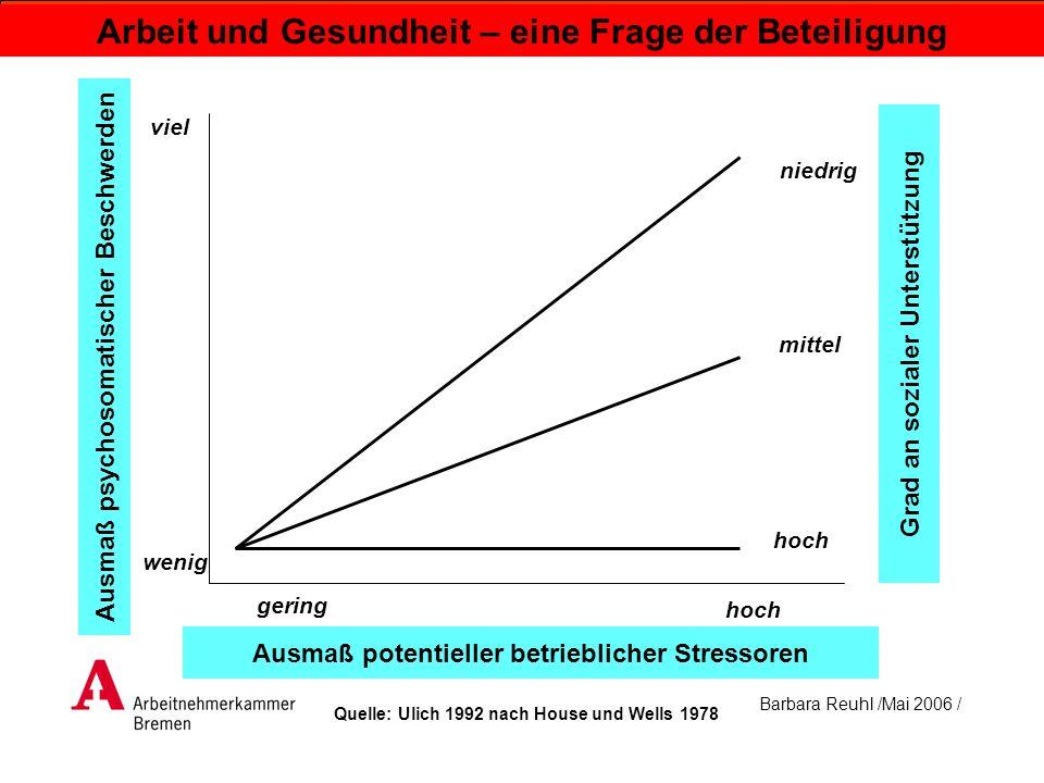 Barbara Reuhl /Mai 2006 / Arbeit und Gesundheit – eine Frage der Beteiligung Ausmaß psychosomatischer Beschwerden viel wenig niedrig mittel hoch gerin