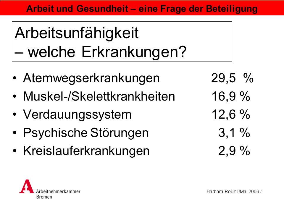 Barbara Reuhl /Mai 2006 / Arbeit und Gesundheit – eine Frage der Beteiligung Arbeitsunfähigkeit – welche Erkrankungen? Atemwegserkrankungen29,5 % Musk