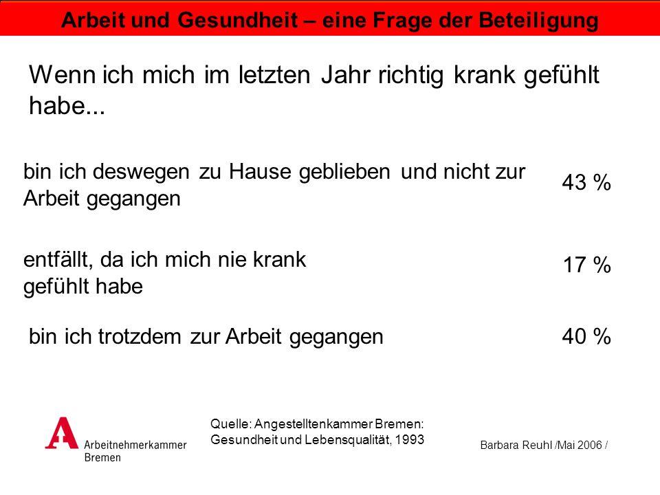 Barbara Reuhl /Mai 2006 / Arbeit und Gesundheit – eine Frage der Beteiligung Ich bin dennoch zur Arbeit gegangen: um keine beruflichen Nachteile zu haben mit Rücksicht auf Kolleginnen und Kollegen aus Pflichtgefühl, weil sonst Arbeit liegen bleibt weil ich nicht so gern den ganzen Tag zu Hause bin um meinen Arbeitsplatz nicht zu verlieren weil ich mir nicht erlauben kann, krank zu sein 6 % 33 % 39 % 3 % 5 % 14 % Quelle: Angestelltenkammer Bremen: Gesundheit und Lebensqualität, 1993