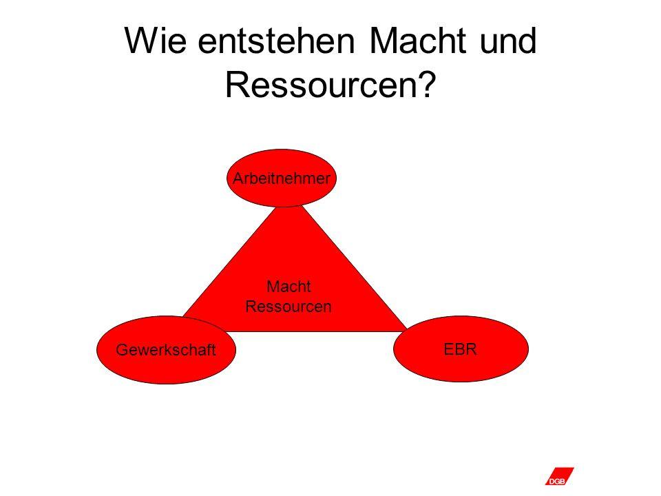 Wie entstehen Macht und Ressourcen? Macht Ressourcen EBR Gewerkschaft Arbeitnehmer