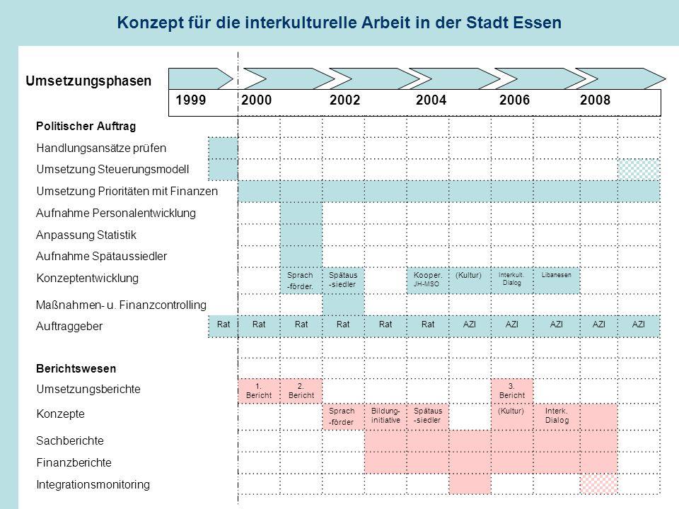 1999 2000 2002 2004 2006 2008 Politischer Auftrag Handlungsansätze prüfen Umsetzung Steuerungsmodell Umsetzung Prioritäten mit Finanzen Aufnahme Personalentwicklung Anpassung Statistik Aufnahme Spätaussiedler Konzeptentwicklung Sprach -förder.