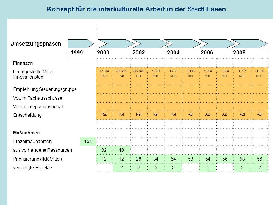 1999 2000 2002 2004 2006 2008 Finanzen bereitgestellte Mittel: Innovationstopf 42.540 Tsd.