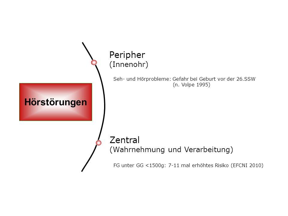 Peripher (Innenohr) Hörstörungen Zentral (Wahrnehmung und Verarbeitung) Seh- und Hörprobleme: Gefahr bei Geburt vor der 26.SSW (n. Volpe 1995) FG unte