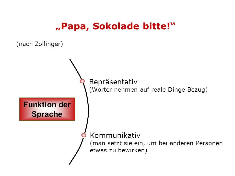 (nach Zollinger) Papa, Sokolade bitte! Repräsentativ (Wörter nehmen auf reale Dinge Bezug) Funktion der Sprache Kommunikativ (man setzt sie ein, um be