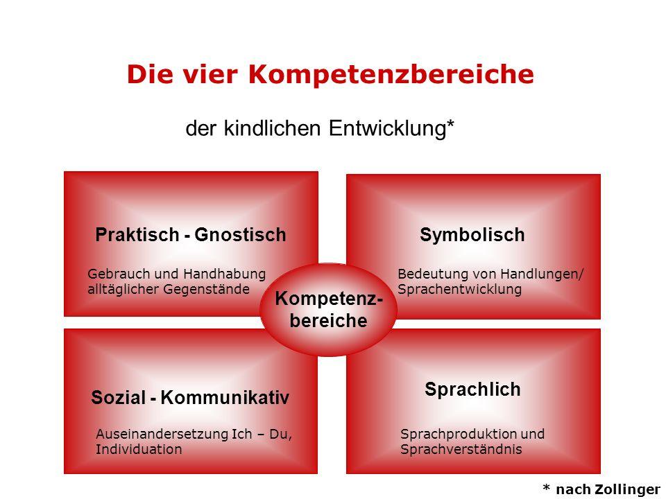 der kindlichen Entwicklung* Die vier Kompetenzbereiche Sprachlich Praktisch - Gnostisch Sozial - Kommunikativ Symbolisch Kompetenz- bereiche Gebrauch