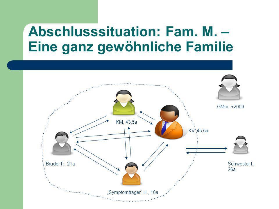 Abschlusssituation: Fam. M. – Eine ganz gewöhnliche Familie Schwester I., 26a Bruder F., 21a Symptomträger H., 18a KM, 43,5a KV, 45,5a GMm, +2009