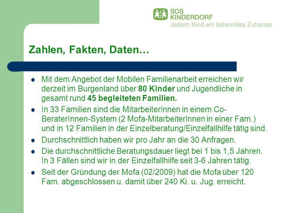Zahlen, Fakten, Daten… Mit dem Angebot der Mobilen Familienarbeit erreichen wir derzeit im Burgenland über 80 Kinder und Jugendliche in gesamt rund 45