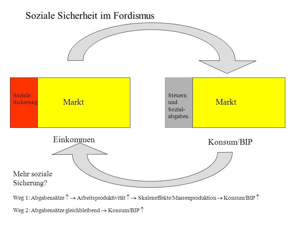 Soziale Sicherheit im Fordismus Soziale Sicherung Konsum/BIP Steuern und Sozial- abgaben Einkommen Markt Weg 1: Abgabensätze Arbeitsproduktivität Skal
