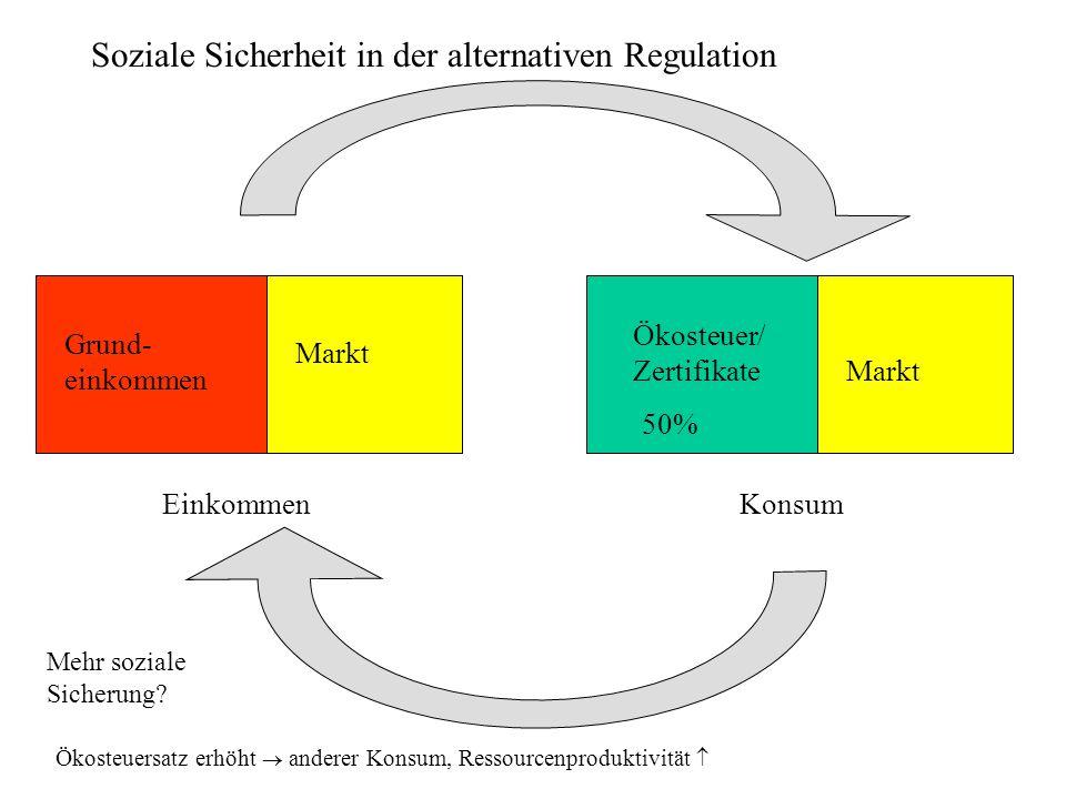 Soziale Sicherheit in der alternativen Regulation Grund- einkommen Konsum Ökosteuer/ Zertifikate Einkommen Markt Ökosteuersatz erhöht anderer Konsum,