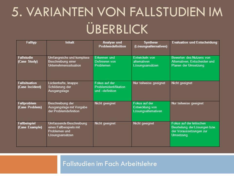 Fallstudien im Fach Arbeitslehre 5. VARIANTEN VON FALLSTUDIEN IM ÜBERBLICK FalltypInhaltAnalyse und Problemdefinition Synthese (Lösungsalternativen) E