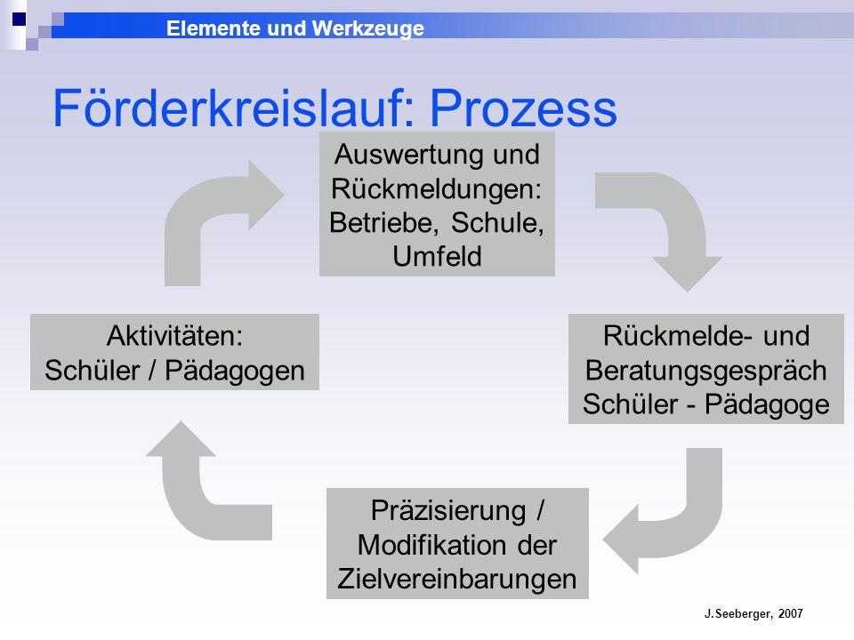 Elemente und Werkzeuge J.Seeberger, 2007 Förderkreislauf: Prozess Auswertung und Rückmeldungen: Betriebe, Schule, Umfeld Rückmelde- und Beratungsgespr