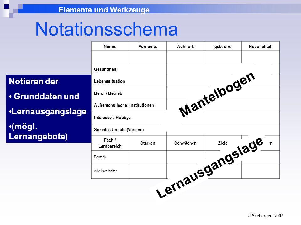 Elemente und Werkzeuge J.Seeberger, 2007 Notationsschema Name:Vorname:Wohnort:geb. am:Nationalität; Gesundheit Lebenssituation Beruf / Betrieb Außersc