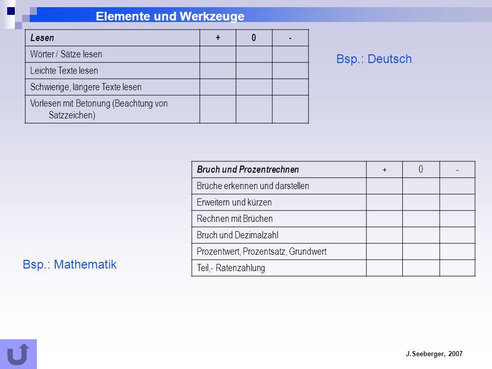 Elemente und Werkzeuge J.Seeberger, 2007 Lesen +0- Wörter / Sätze lesen Leichte Texte lesen Schwierige, längere Texte lesen Vorlesen mit Betonung (Bea