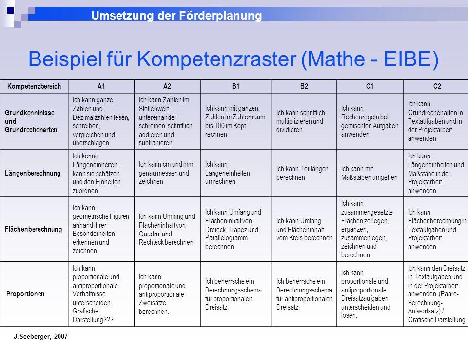 Umsetzung der Förderplanung J.Seeberger, 2007 Beispiel für Kompetenzraster (Mathe - EIBE) KompetenzbereichA1A2B1B2C1C2 Grundkenntnisse und Grundrechen