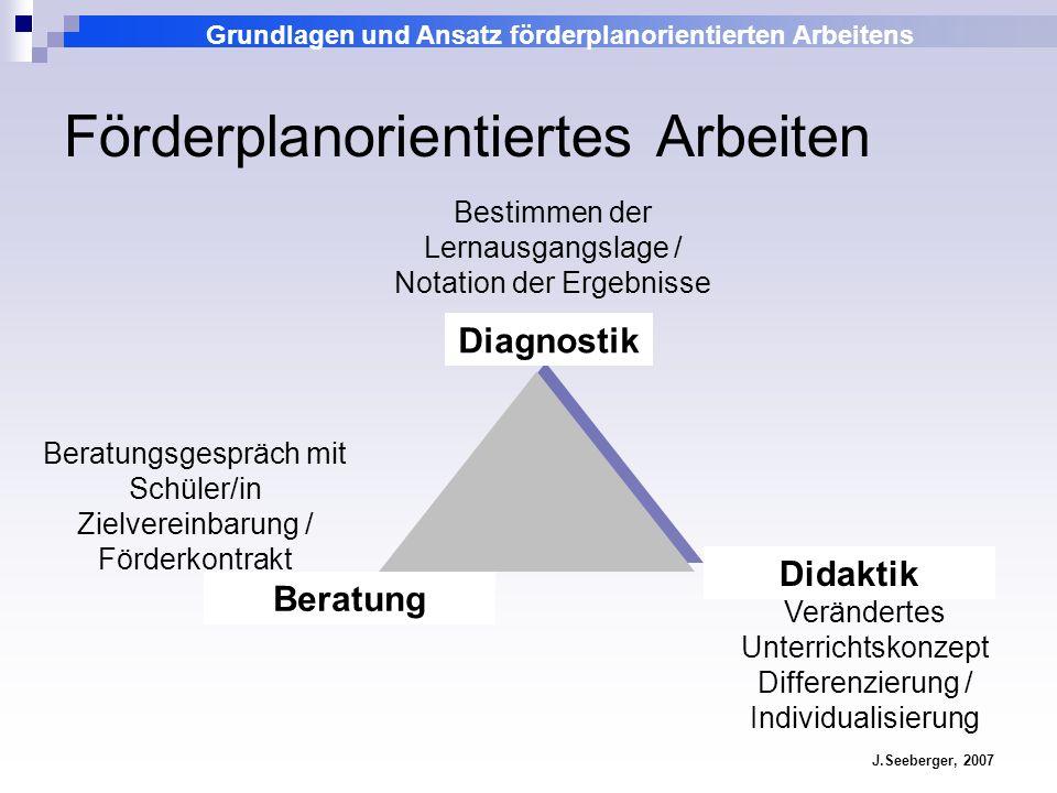 Grundlagen und Ansatz förderplanorientierten Arbeitens J.Seeberger, 2007 Förderplanorientiertes Arbeiten Bestimmen der Lernausgangslage / Notation der