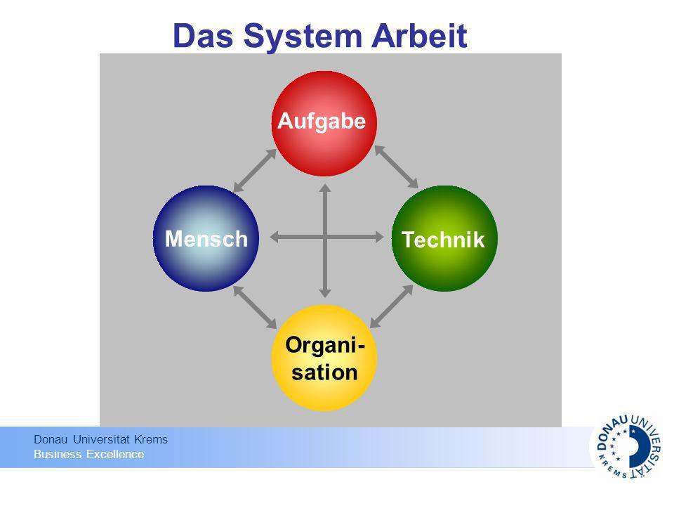 Aufgabe Mensch Technik Organi- sation Das System Arbeit