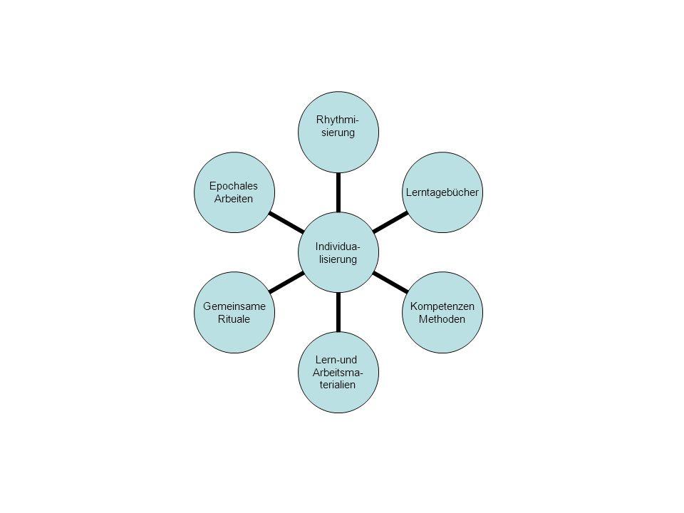 Individua- lisierung Rhythmi- sierungLerntagebücher Kompetenzen Methoden Lern-und Arbeitsma- terialien Gemeinsame Rituale Epochales Arbeiten