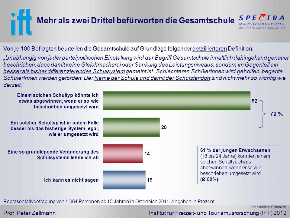 Prof. Peter Zellmann Institut für Freizeit- und Tourismusforschung (IFT) 2012 Unabhängig von jeder parteipolitischen Einstellung wird der Begriff Gesa