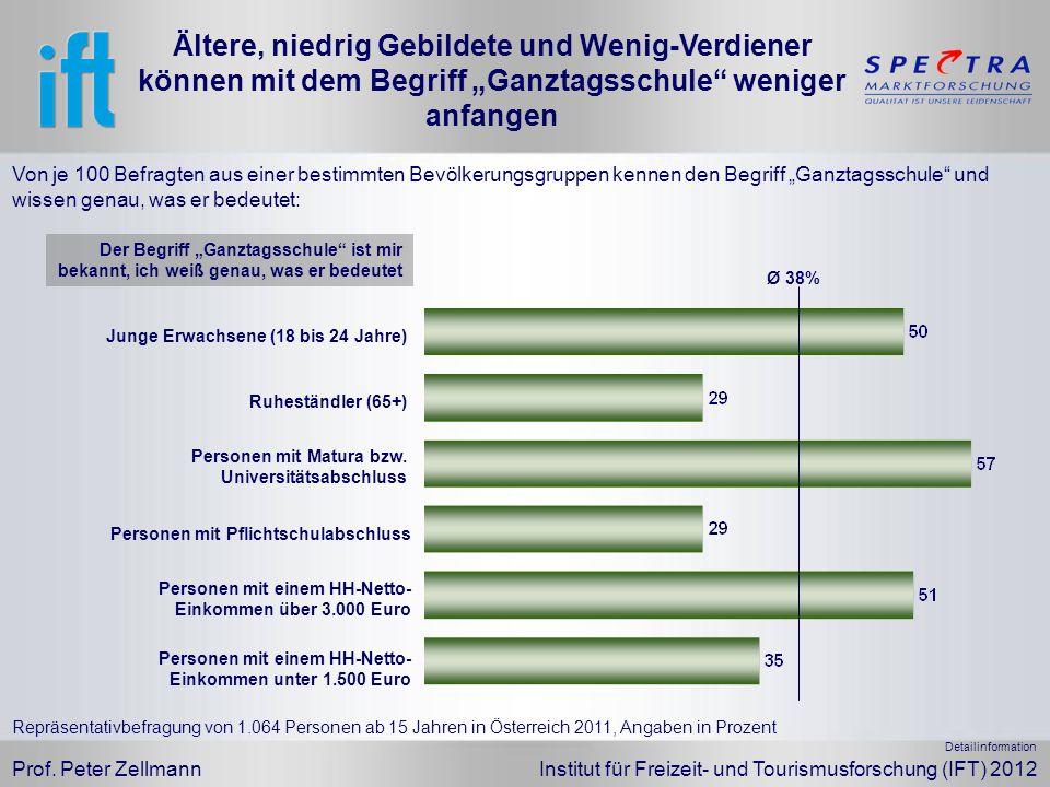 Prof. Peter Zellmann Institut für Freizeit- und Tourismusforschung (IFT) 2012 Von je 100 Befragten aus einer bestimmten Bevölkerungsgruppen kennen den