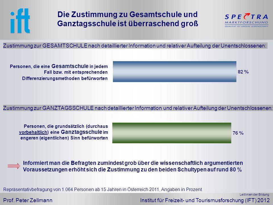 Prof. Peter Zellmann Institut für Freizeit- und Tourismusforschung (IFT) 2012 Repräsentativbefragung von 1.064 Personen ab 15 Jahren in Österreich 201