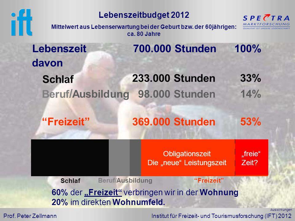 Prof. Peter Zellmann Institut für Freizeit- und Tourismusforschung (IFT) 2012 Lebenszeit700.000 Stunden100% davon Freizeit 369.000 Stunden 53% Freizei