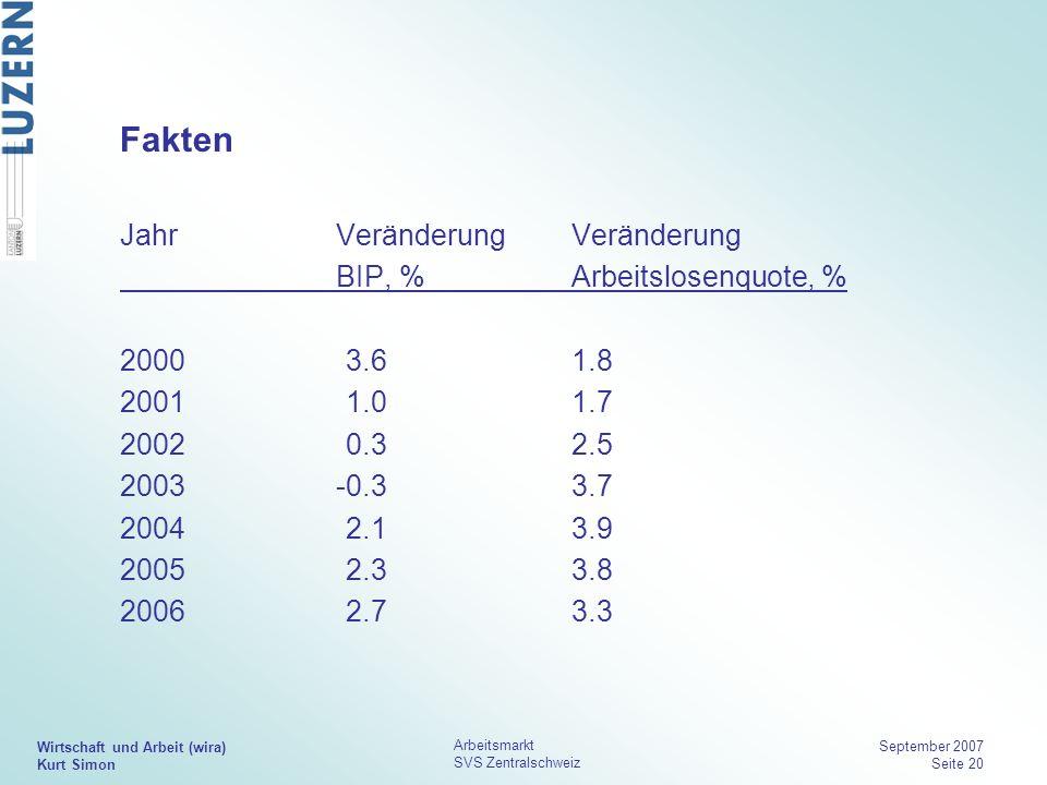 Wirtschaft und Arbeit (wira) Kurt Simon Arbeitsmarkt SVS Zentralschweiz September 2007 Seite 20 Fakten JahrVeränderung Veränderung BIP, %Arbeitslosenq