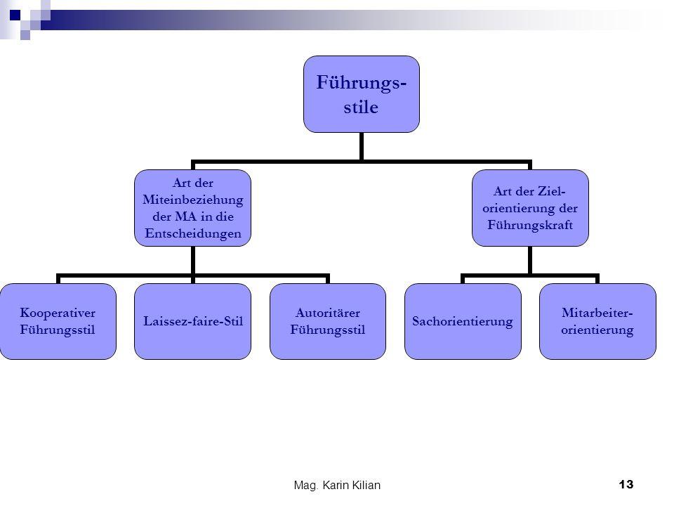 Mag. Karin Kilian 13 Führungs- stile Art der Miteinbeziehung der MA in die Entscheidungen Kooperativer Führungsstil Laissez-faire-Stil Autoritärer Füh